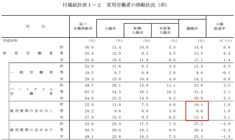 厚生労働省ホームーページ「平成 30 年雇用動向調査結果の概況」