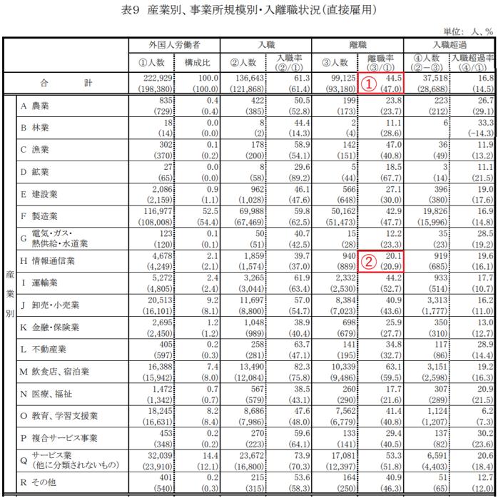 厚生労働省ホームページ「外国人雇用状況報告(平成18年6月1日現在)の結果について」 集計表 表9より抜粋