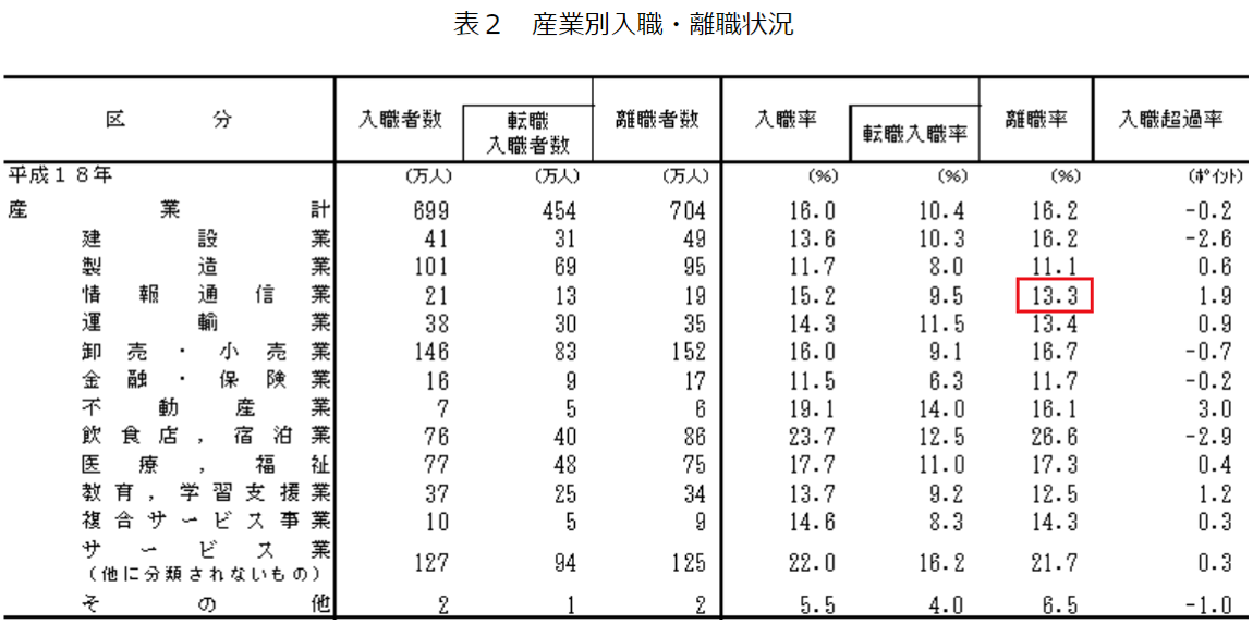 厚生労働省ホームページ 「平成18年雇用動向調査結果の概況」 1結果の概要 労働移動の状況 (3)就業形態別労働移動の状況 表2産業別入職・離職状況より抜粋