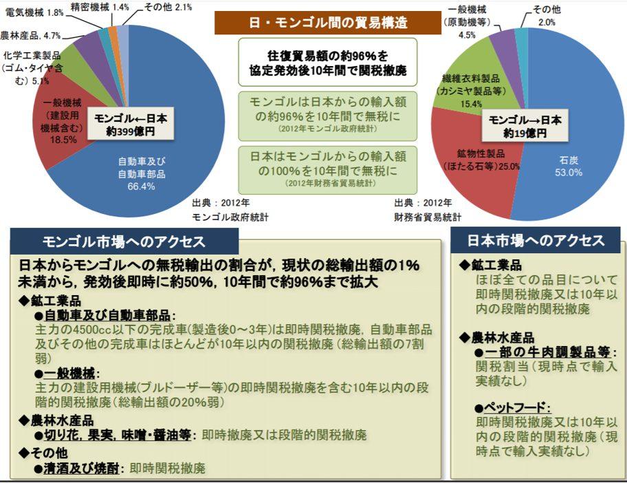 外務省ホームページ 平成28年5月9日報道発表「日・モンゴル経済連携協定の効力発生のための外交上の公文の交換」から「日・モンゴル経済連携協定(PDF)」より抜粋