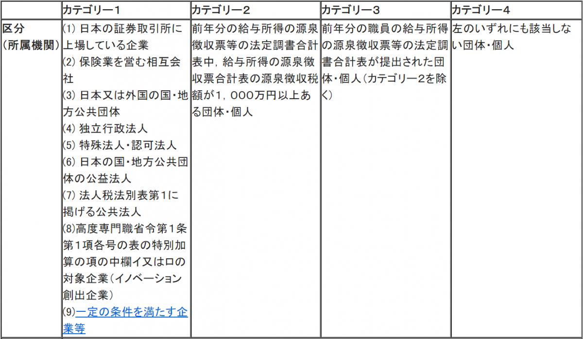 法務省ホームページ [技術・人文知識・国際業務]日本において行うことができる活動内容等 提出資料一覧表より抜粋