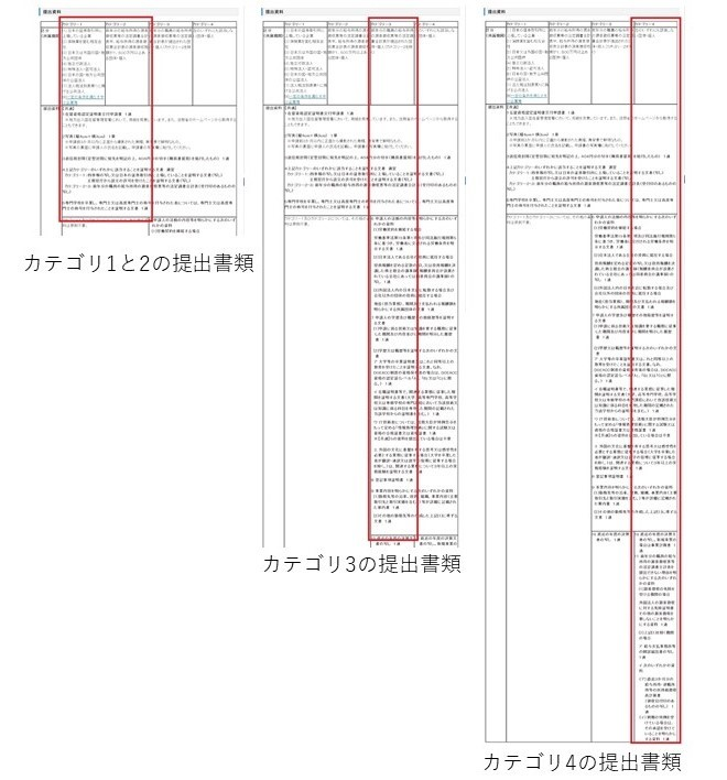 法務省ホームページ [技術・人文知識・国際業務]日本において行うことができる活動内容等 提出資料一覧表より抜粋。左よりカテゴリー1と2、カテゴリー3、カテゴリー4の提出資料
