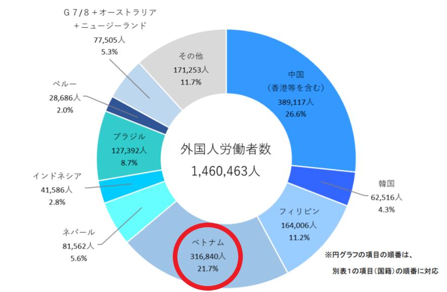 「外国人雇用状況」の届出状況まとめ【本文】(平成30年10月末現在)図2 国籍別外国人労働者の割合