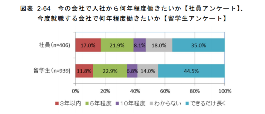 平成26年度産業経済研究委託事業「外国人留学生の就職及び定着状況に関する調査」(2) 勤続年数に対する認識の差異 より抜粋