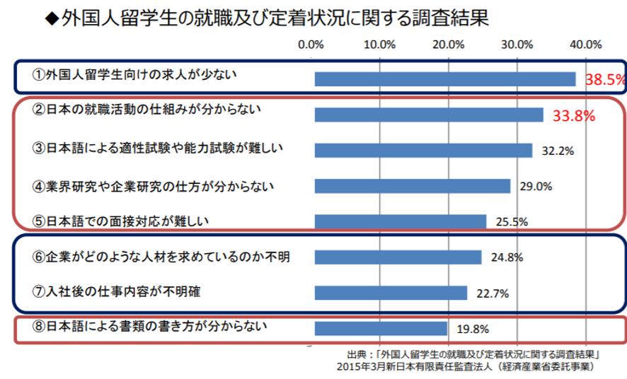 文部科学省「外国人留学生の就職支援について(平成30年3月7日)」PDFより抜粋
