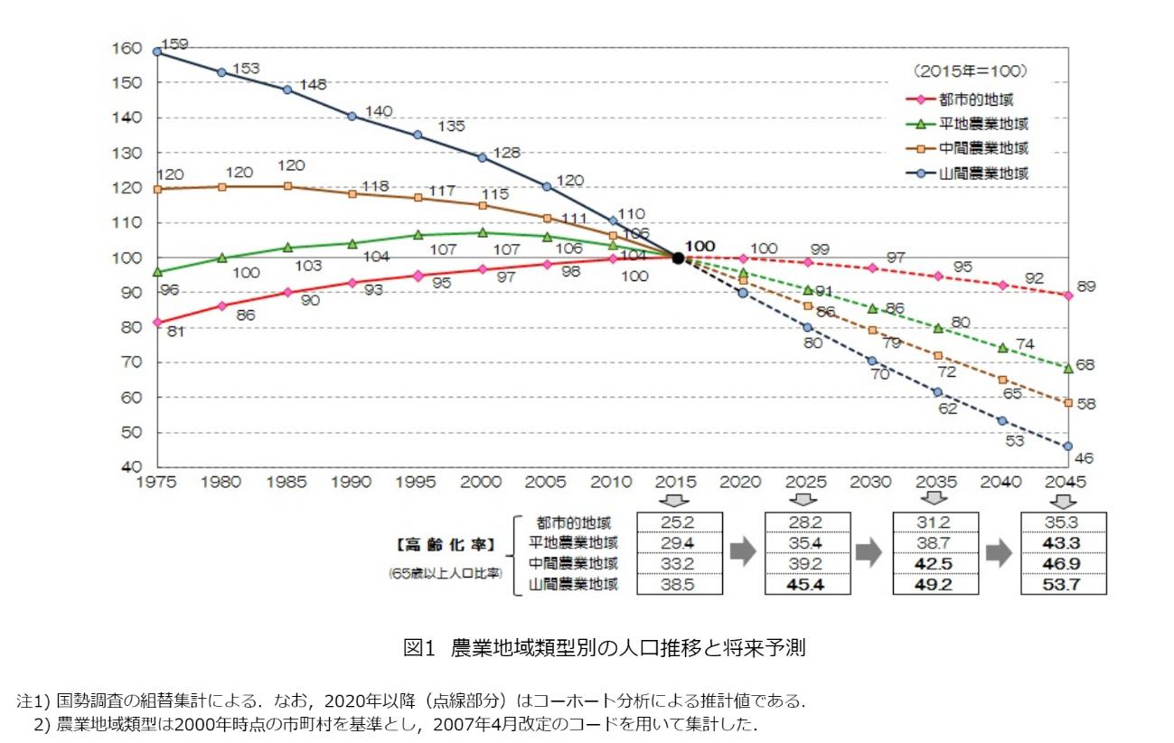 農林水産省の報道発表資料「農村地域人口と農業集落の将来予測結果について(2019年8月30日)」図1 農業地域類型別の人口推移と将来予測 より抜粋