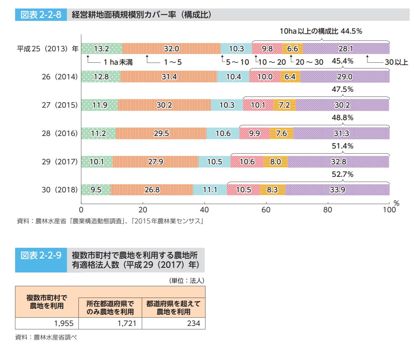 農林水産省「平成30年度 食料・農業・農村白書」全文 148ページより抜粋