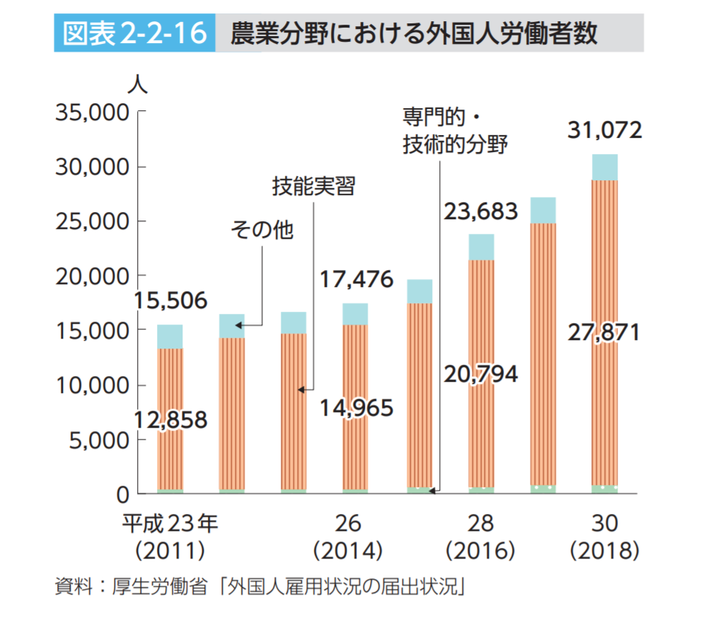 農林水産省「平成30年度 食料・農業・農村白書」全文 156ページより抜粋