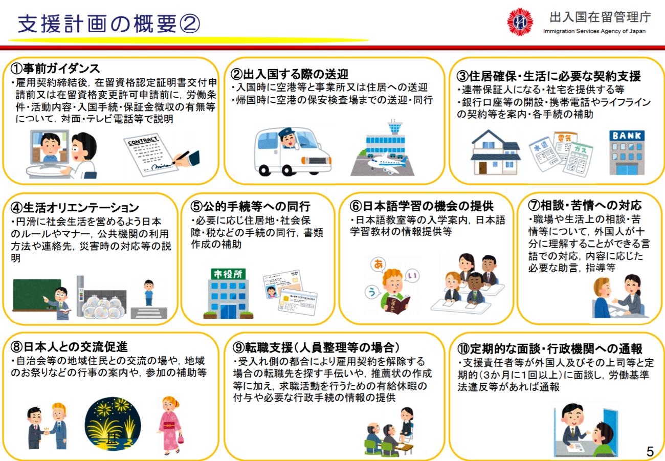 出入国在留管理庁 令和元年7月発表 在留資格「特定技能」について 5ページ抜粋