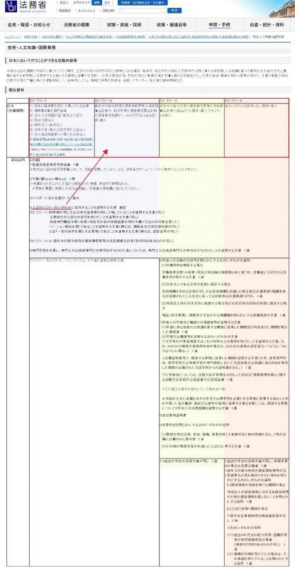 法務省ホームページ「日本での活動内容に応じた資料【在留資格変更許可申請・在留資格取得許可申請】 技術・人文知識・国際業務」より抜粋