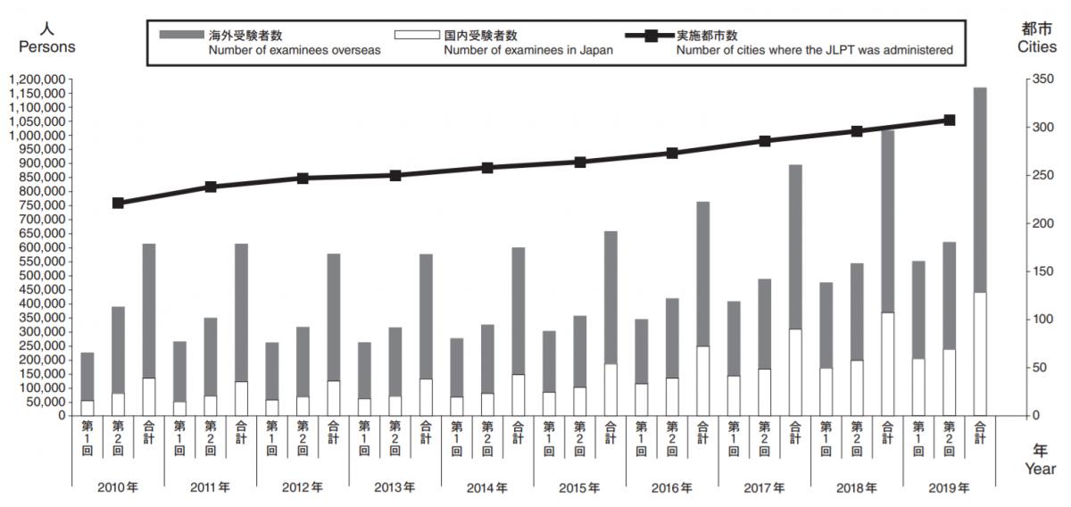 日本語能力試験公式サイト「過去の試験のデータ 」より「IV 2010年からの実施状況(2019年12月時点データ)」から受験者数グラフ 抜粋