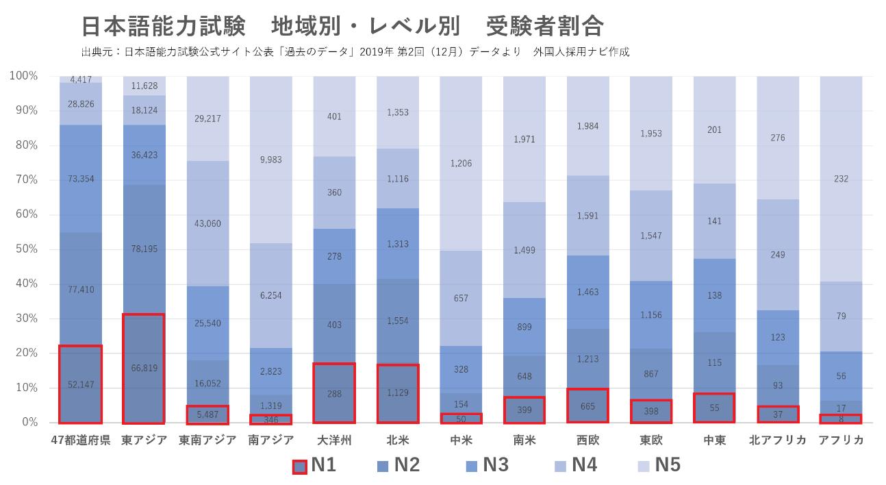 日本語能力試験公式サイト公表「過去のデータ」2019年 第2回(12月)データより 外国人採用ナビ作成