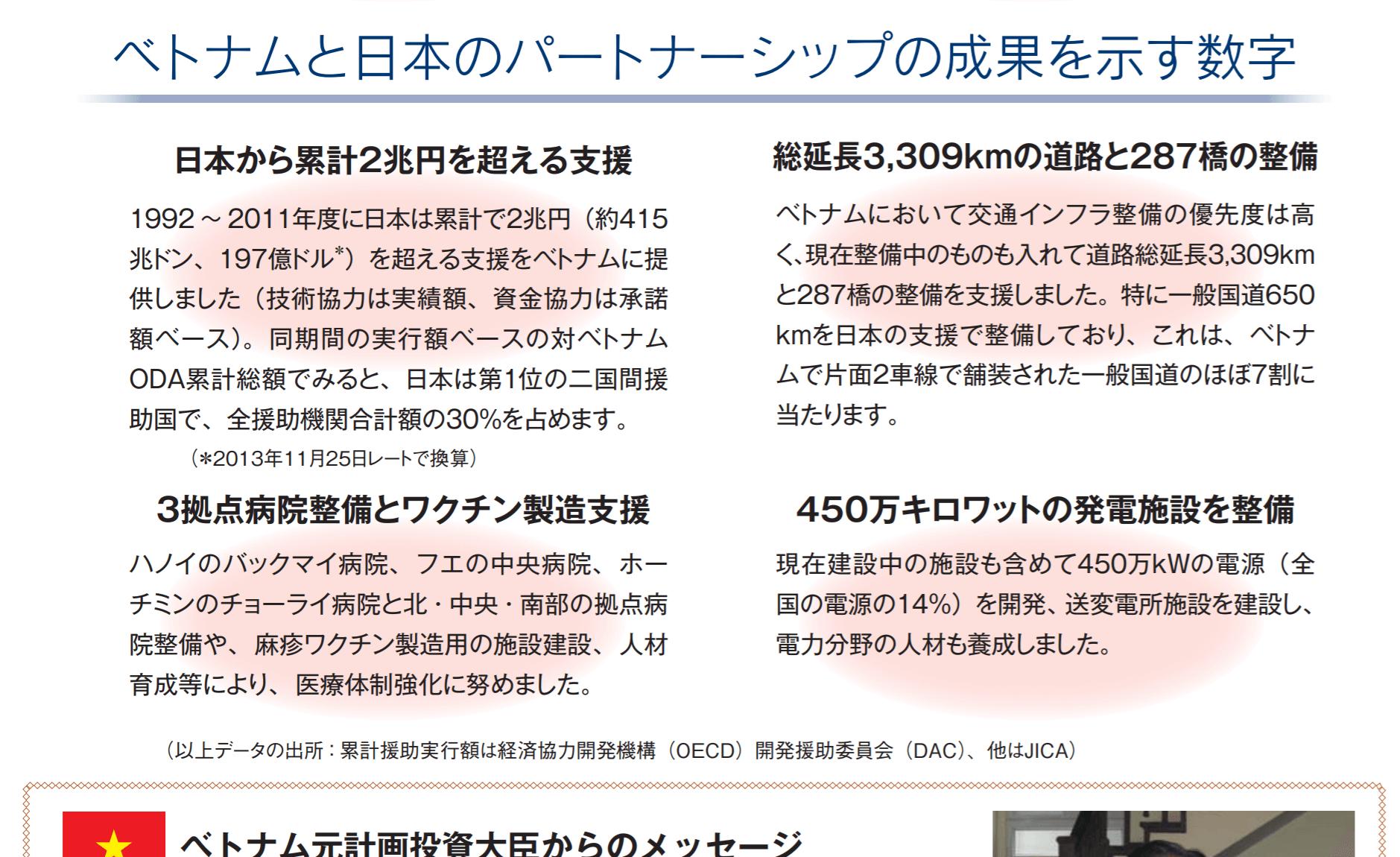 出典:JICA「対越ODA再開20周年記念」パンフレットより抜粋