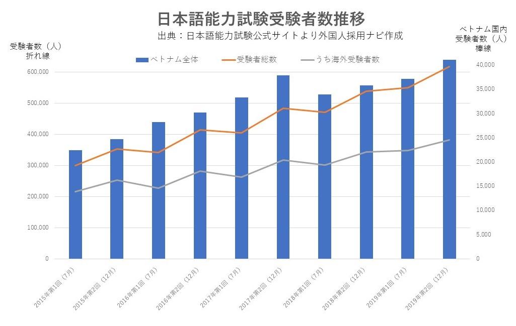 日本語能力試験受験者数推移 出展:日本語能力試験公式サイトデータより外国人採用ナビ作成