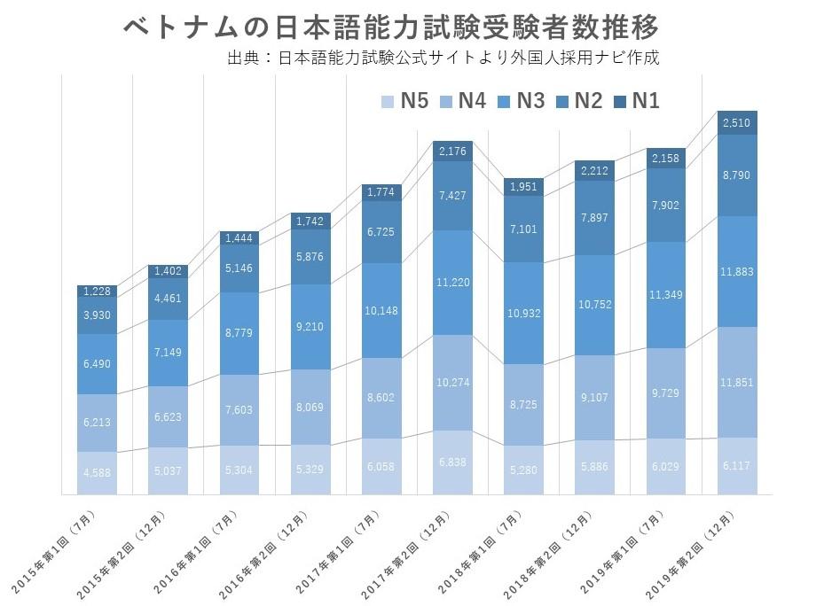 出典:日本語能力試験公式サイトより外国人採用ナビ作成「ベトナムの日本語能力試験受験者数推移グラフ」