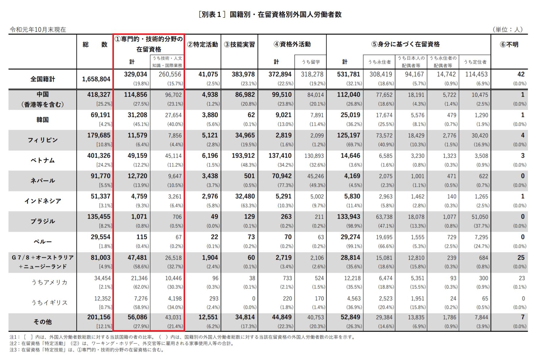 出典元:厚生労働省「外国人雇用状況」の届出状況まとめ(令和元年10月末現在)別表1
