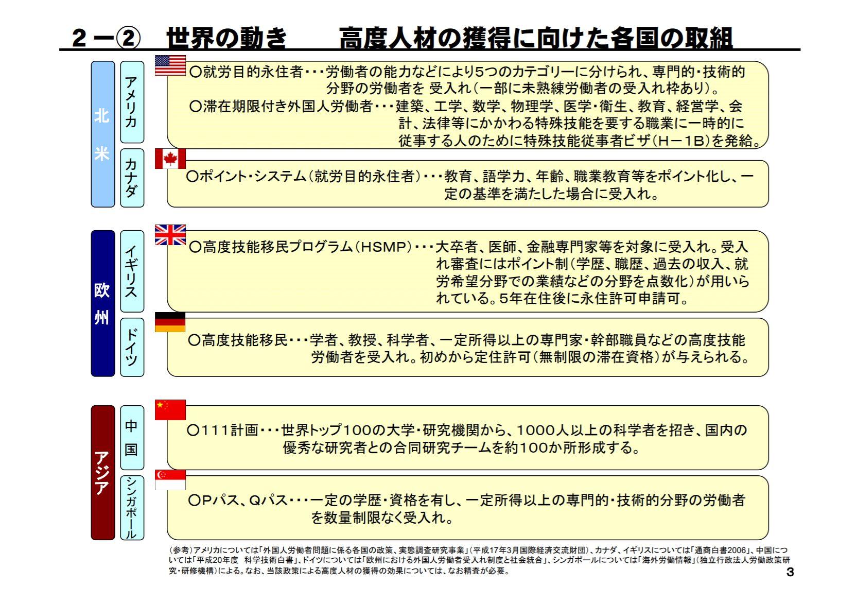 出典元:内閣府発表「高度人材の受入れの現状と課題(資料2)」平成20年12月2日 より抜粋引用